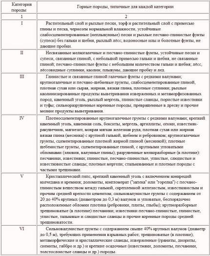 Classification of rocks by development by shock-rope method