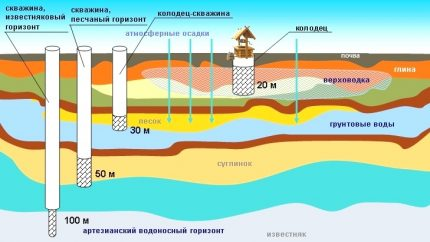 Classification of water wells