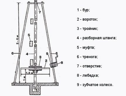 Universal drilling rig