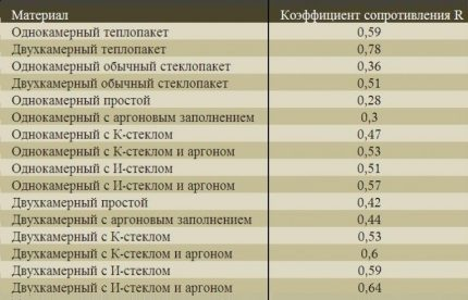 Thermal resistance of windows