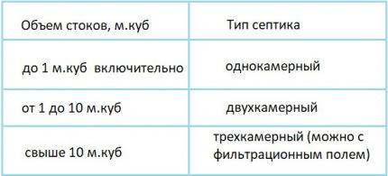 Sekciju skaita noteikšanas tabula