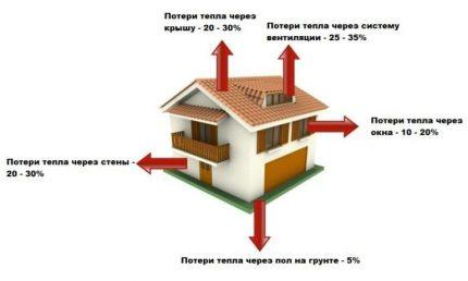 Heat loss of heating