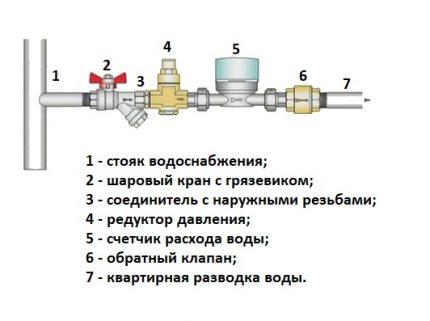 Schéma de séquence d'installation de l'équipement