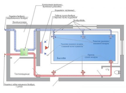 Supply ventilation paired with air dryers in the pool