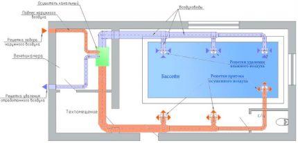 Pool ventilation system diagram