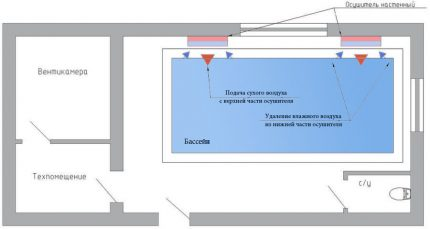 Pool ventilation with wall-mounted dehumidifiers