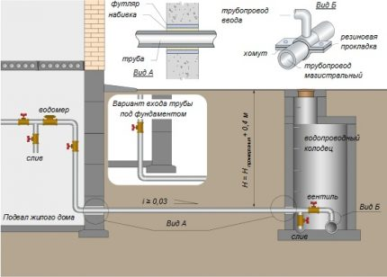Water supply in a private house from the central networks