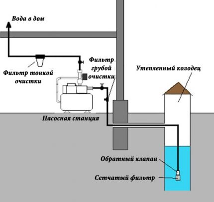 Do-it-yourself plumbing in a private house