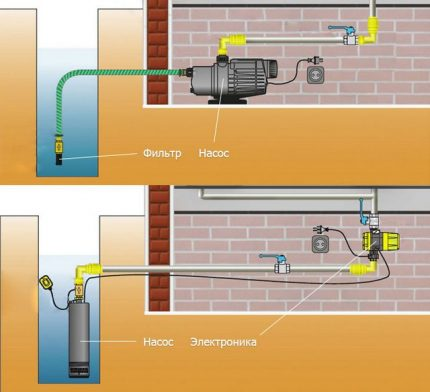 The scheme of the water supply system of a country house