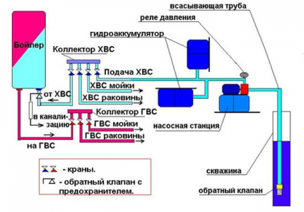 Water supply scheme of a country house
