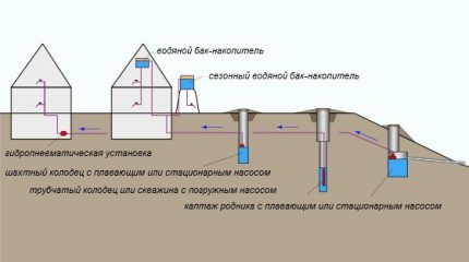 Probable sources of water supply for a country house