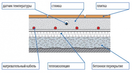 Layout of the heat-insulating layer