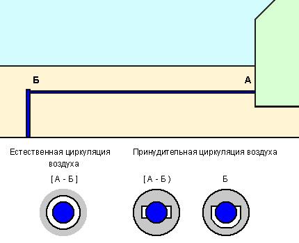 Ūdens piegādes sildīšanas shēma ar siltu gaisu