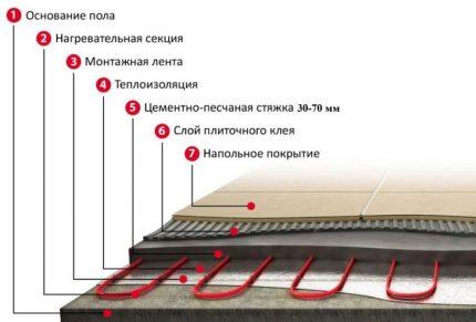 Layered system arrangement
