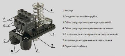 Įrenginio struktūra