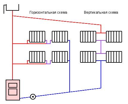Apkures horizontālais un vertikālais sadalījums