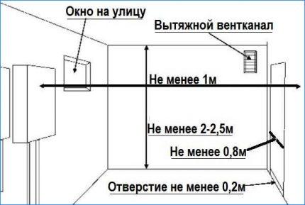 Paramètres de la pièce et normes d'installation
