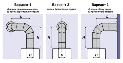 Options d'emplacement de cheminée