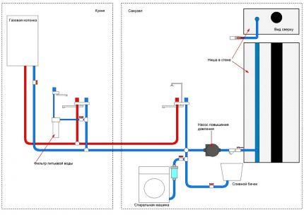 Disposition des tuyaux