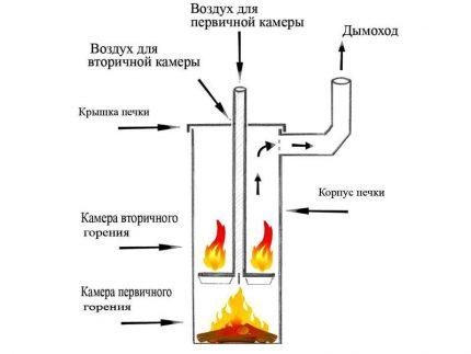 Bubafon furnace