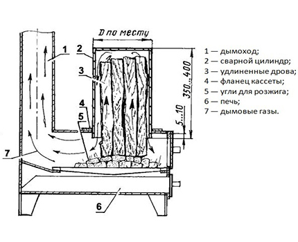 Stove with additional loading of firewood