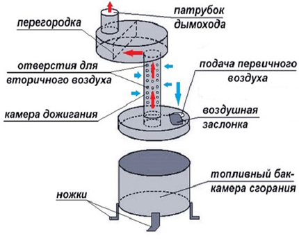 Waste oil potbelly stove