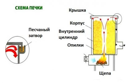 The principle of operation of the potbelly stove on sawdust