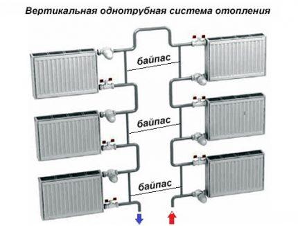 Apvedceļa radiatora savienojums