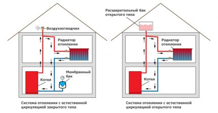 Heating system pressure