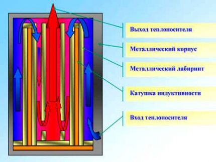 Components of an induction boiler