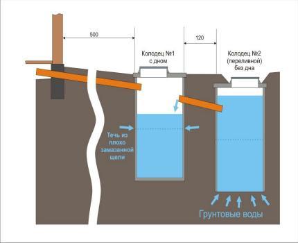 Waterproofing septic tank