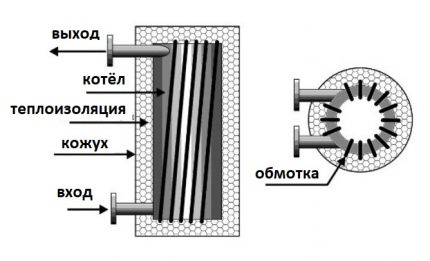 Induction heating boiler