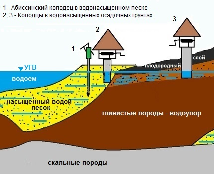 How to determine the depth of the well under construction in the country