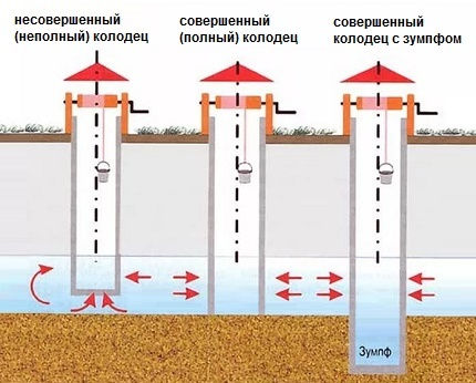The scheme of the device constructive types of wells