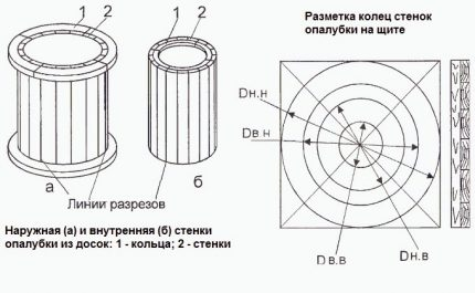 Formwork for homemade concrete rings