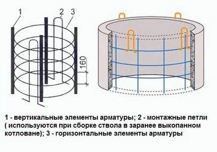 Reinforced concrete rings for a well without an assembly facet
