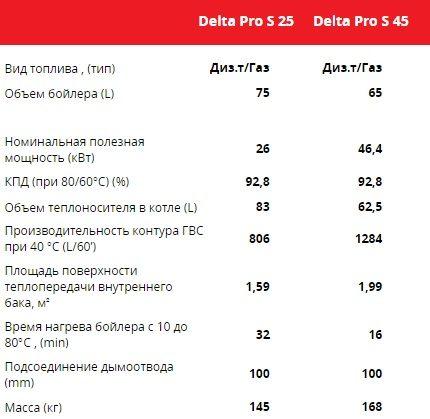 Characteristics of Delta Prо S boilers