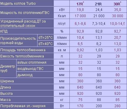 Characteristics of Kiturami Turbo boilers