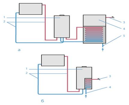 Chaudière simple circuit et double circuit