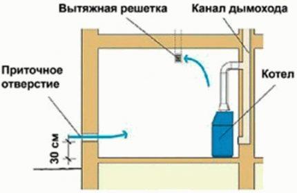 Ventilation naturelle de la chaufferie
