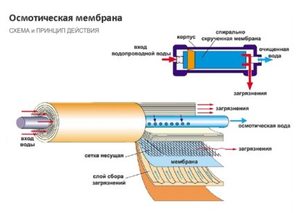The principle of the reverse osmosis system