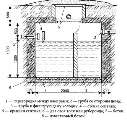 Scheme of construction of a two-chamber septic tank