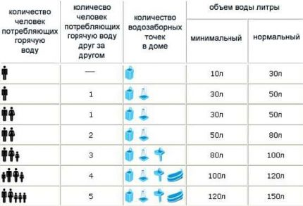 Table for tank volume selection