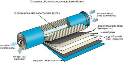 Membrane multicouche