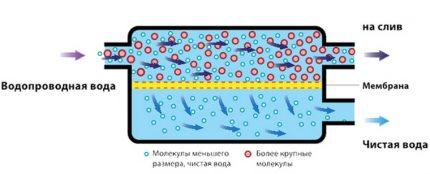 Membrane Filter Operation Diagram