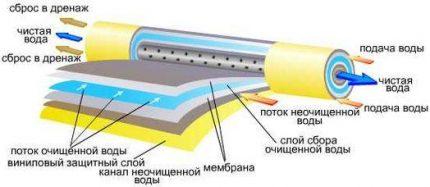 Membrane device