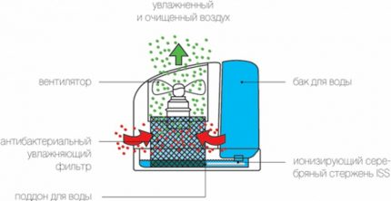 The principle of operation of the humidification mode