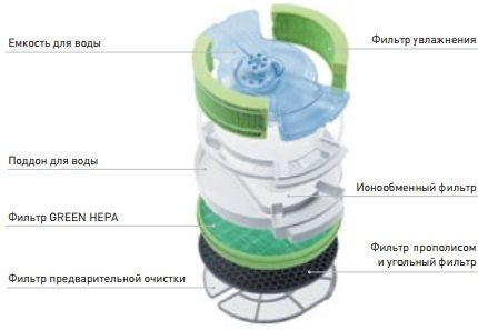 Air cleaner device