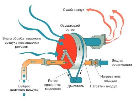 Pool adsorption dehumidifiers