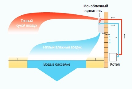 Operational diagram of a dehumidifier with heated water